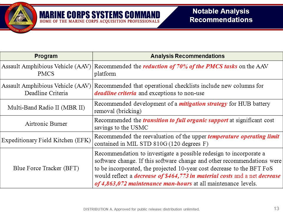 Notable Analysis Recommendations