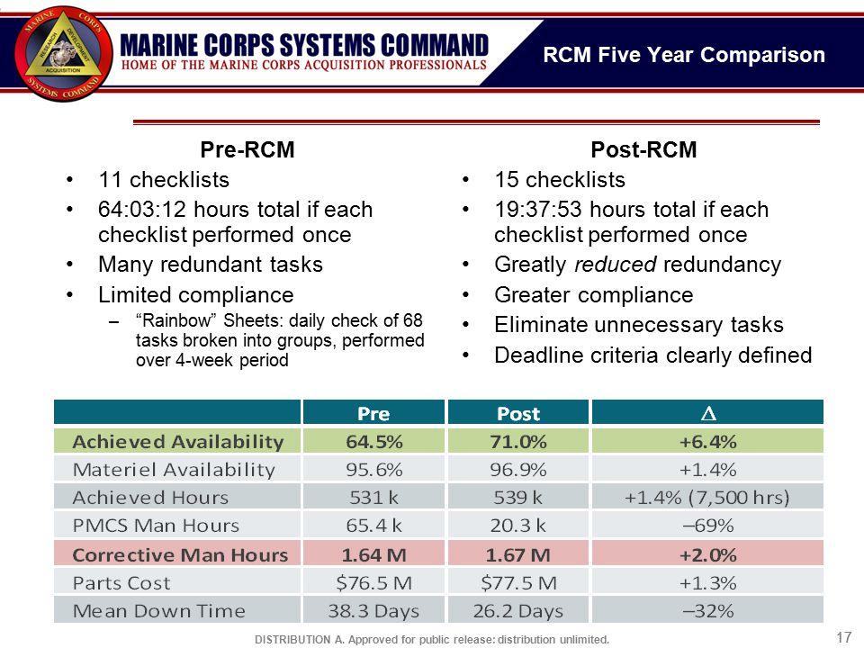 RCM Five Year Comparison