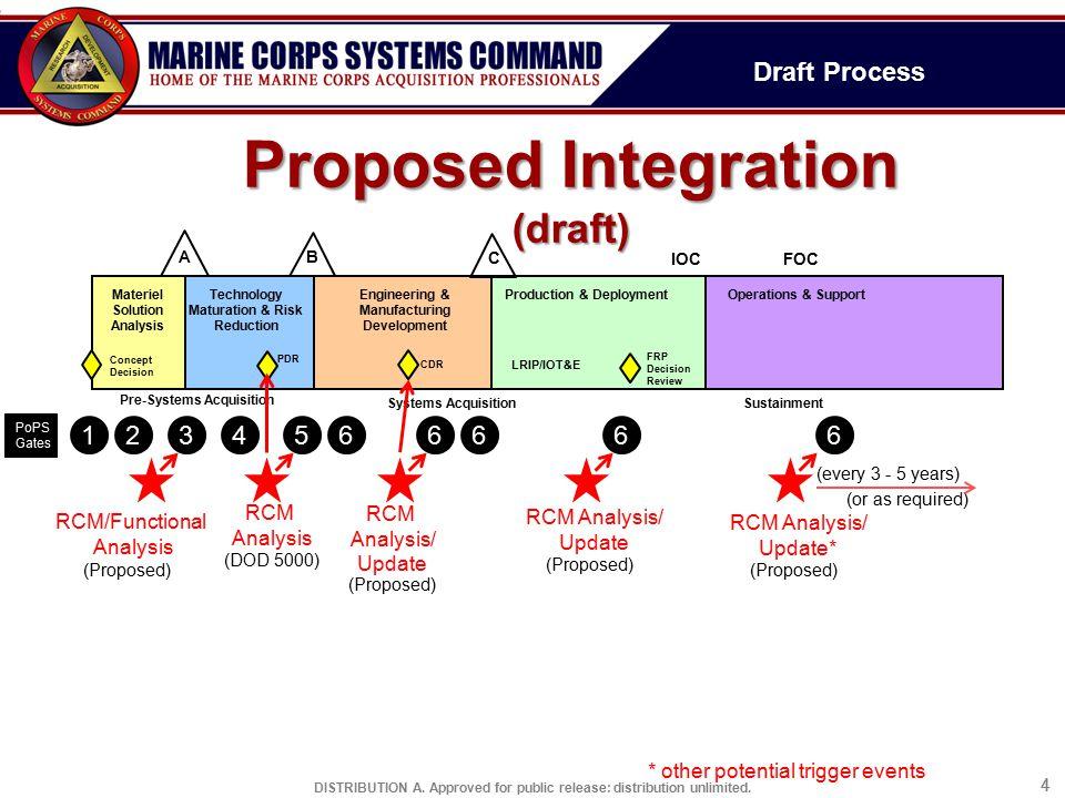 Proposed Integration (draft)