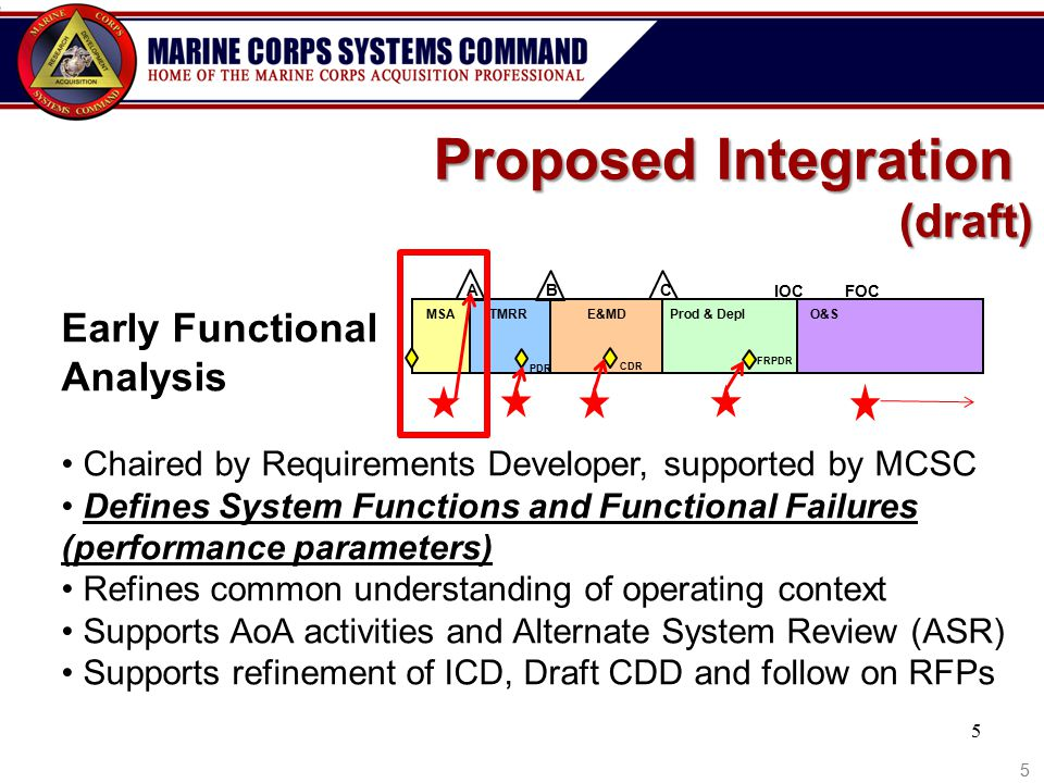 Proposed Integration (draft) Early Functional Analysis