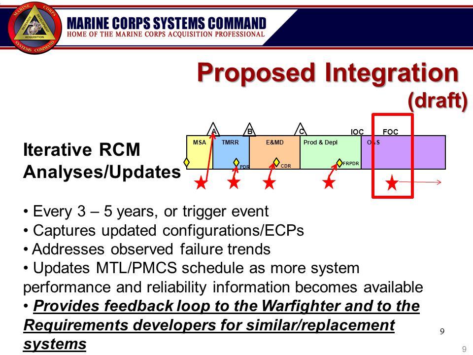 Proposed Integration (draft) Iterative RCM Analyses/Updates