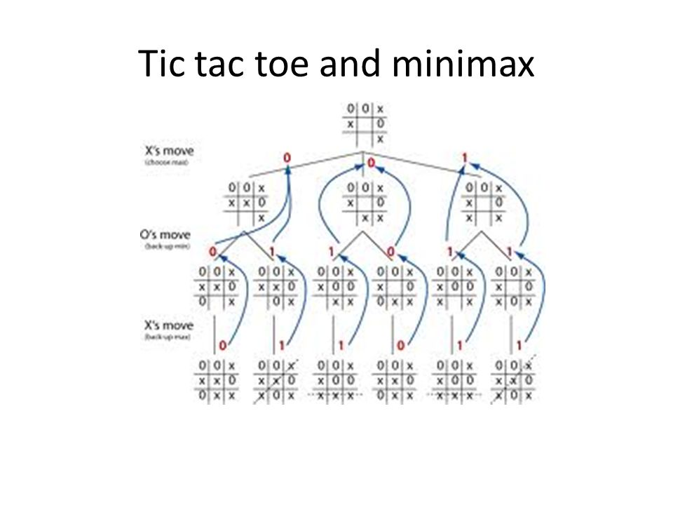 Tic tac toe and minimax