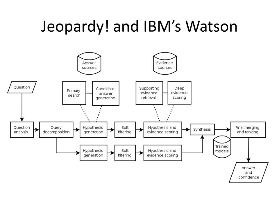 Jeopardy! and IBM's Watson