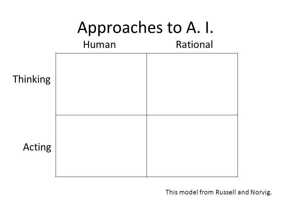 Approaches to A. I. Human Rational Thinking Acting