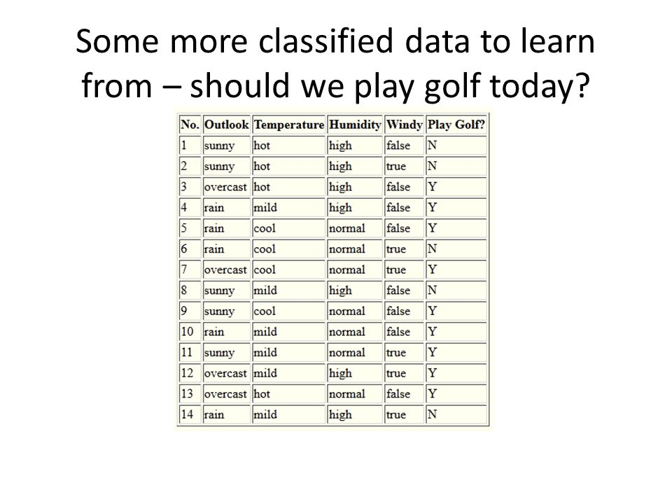 Some more classified data to learn from – should we play golf today