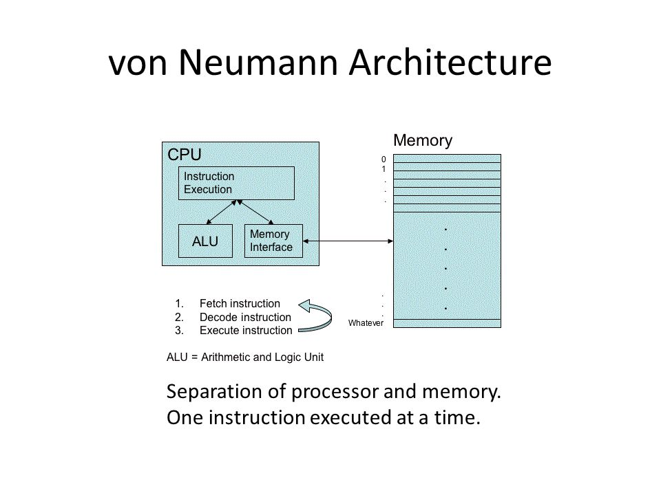 Artificial intelligence ics 61 february ppt download for Architecture von neumann