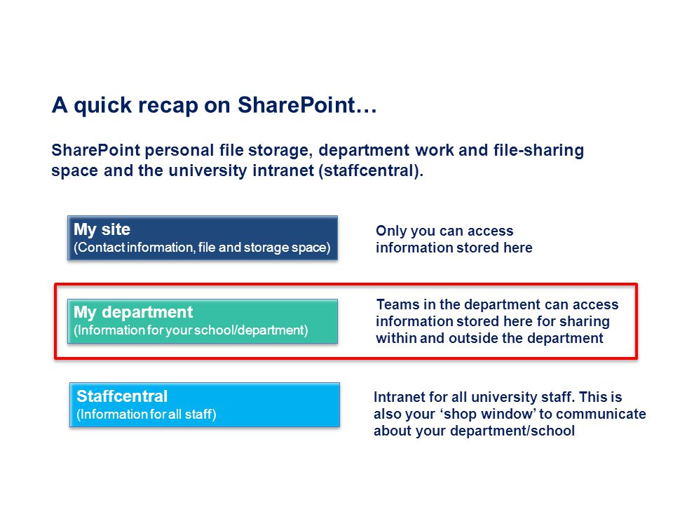 A quick recap on SharePoint…