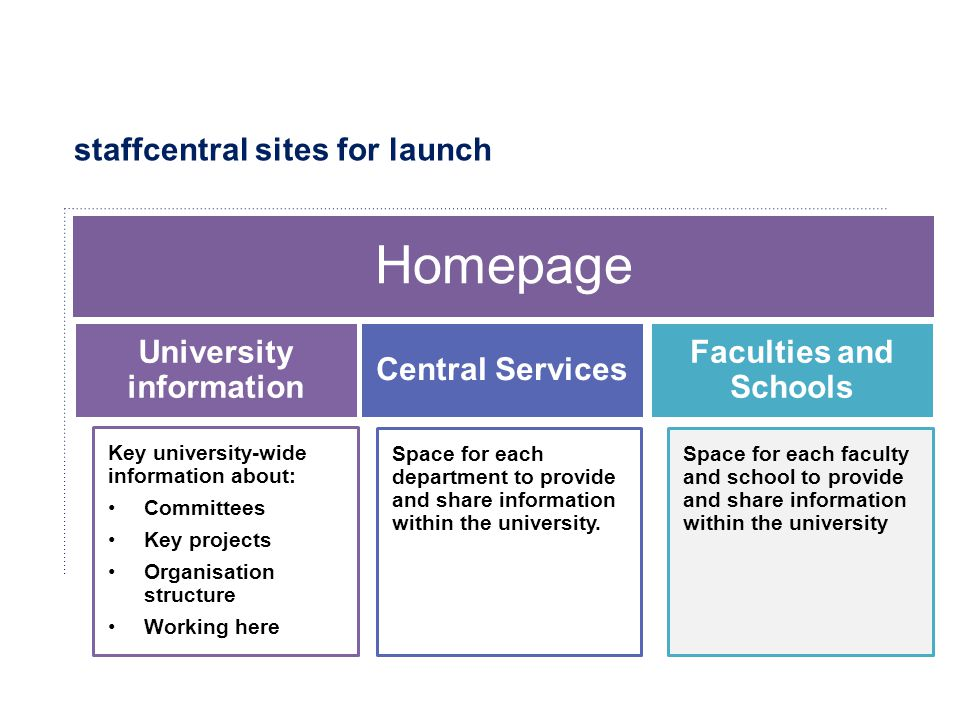 staffcentral sites for launch