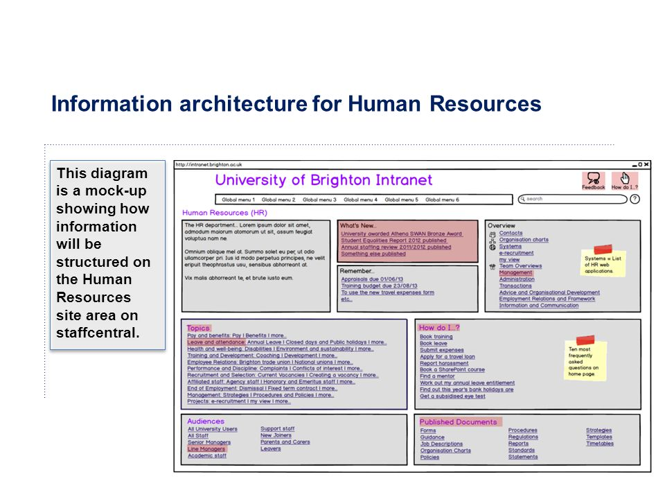 Information architecture for Human Resources