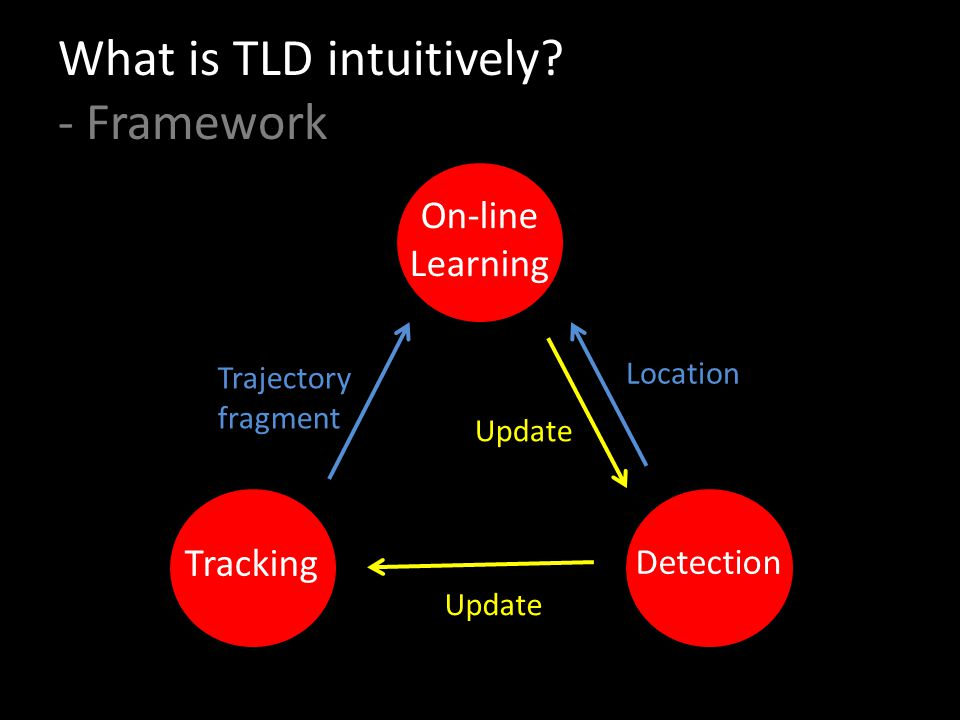 What is TLD intuitively - Framework