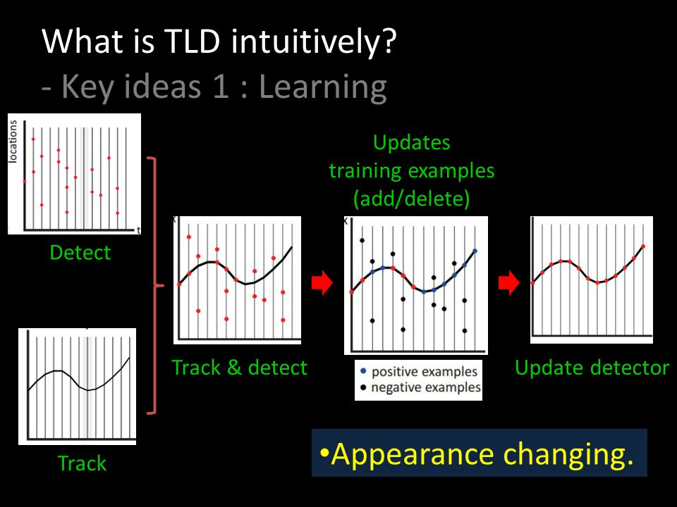 What is TLD intuitively - Key ideas 1 : Learning