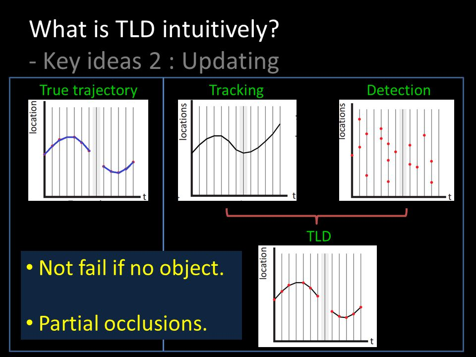 What is TLD intuitively - Key ideas 2 : Updating