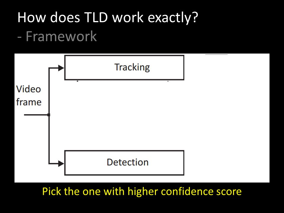 How does TLD work exactly - Framework