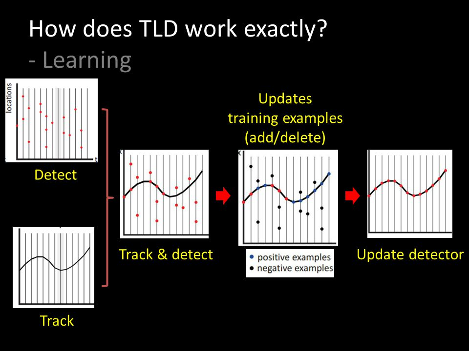 How does TLD work exactly - Learning