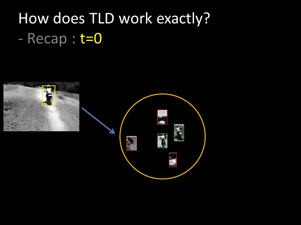 How does TLD work exactly - Recap : t=0