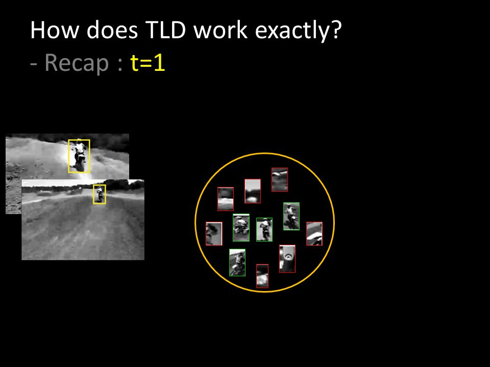 How does TLD work exactly - Recap : t=1