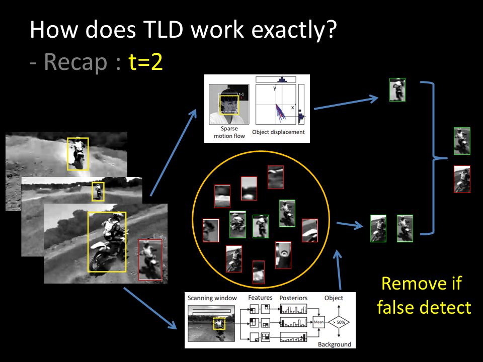 How does TLD work exactly - Recap : t=2