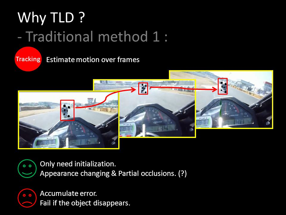 Why TLD - Traditional method 1 :