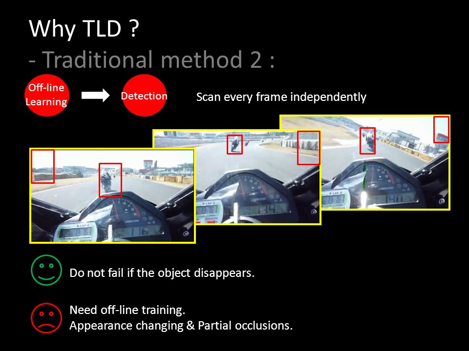Why TLD - Traditional method 2 :