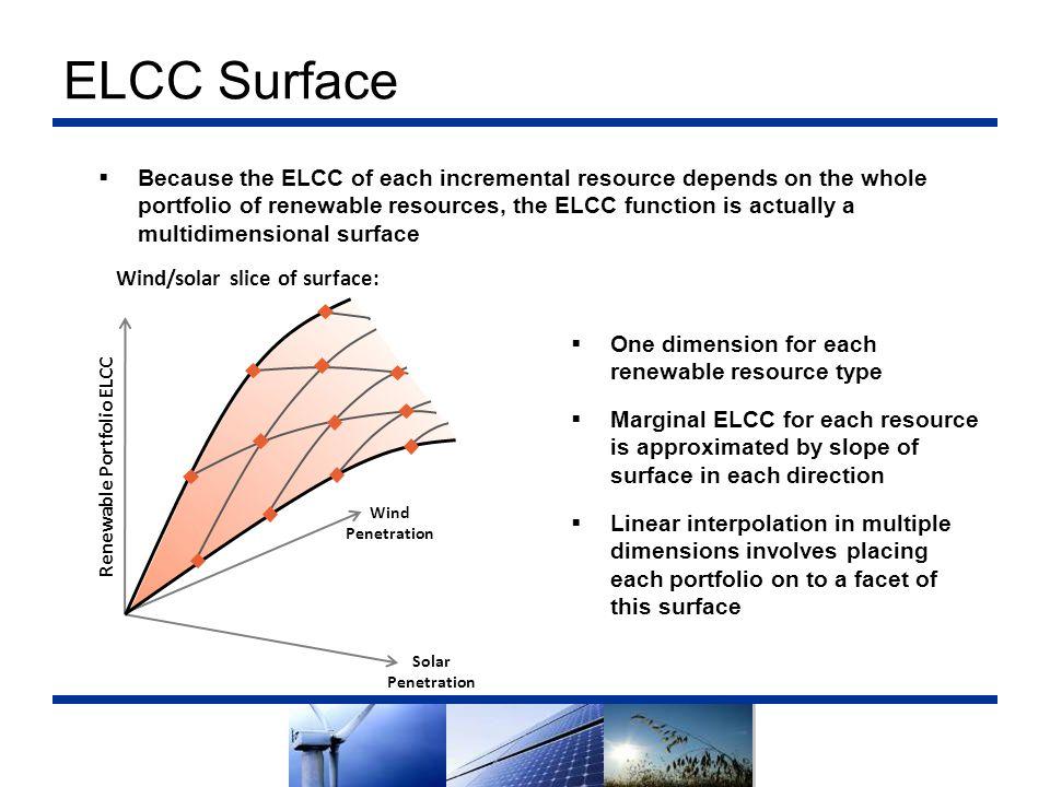 Renewable Portfolio ELCC