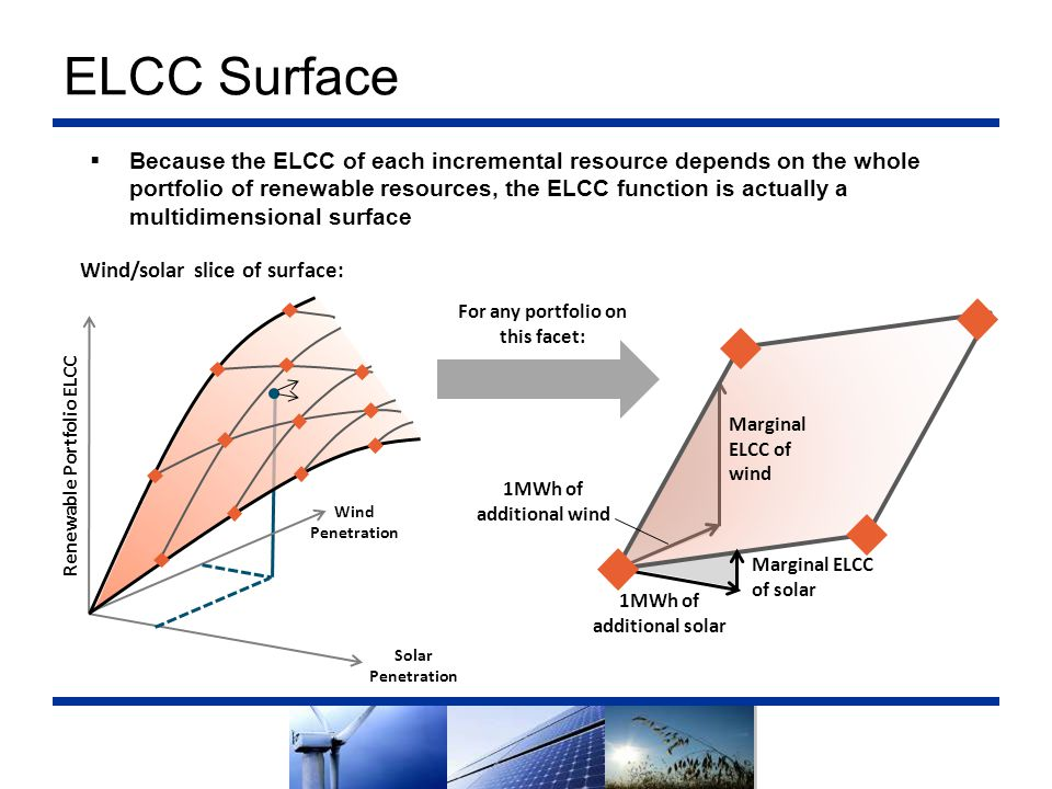 ELCC Surface