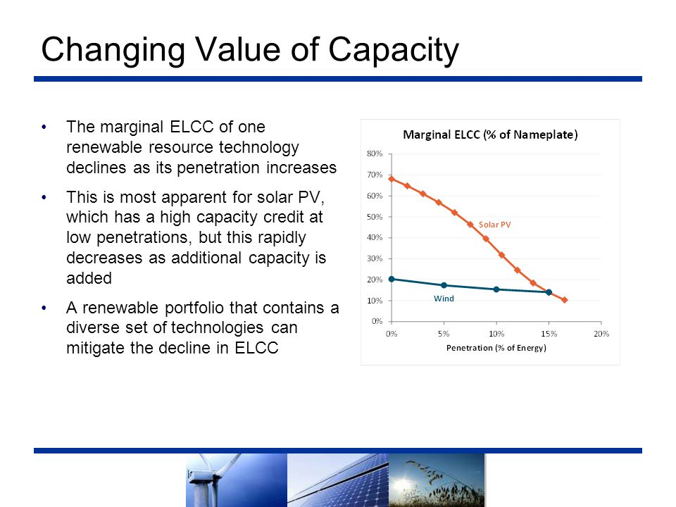 Changing Value of Capacity