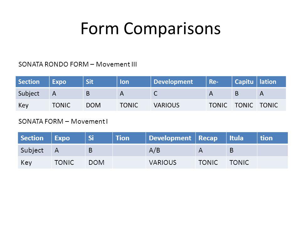 Form Comparisons SONATA RONDO FORM – Movement III