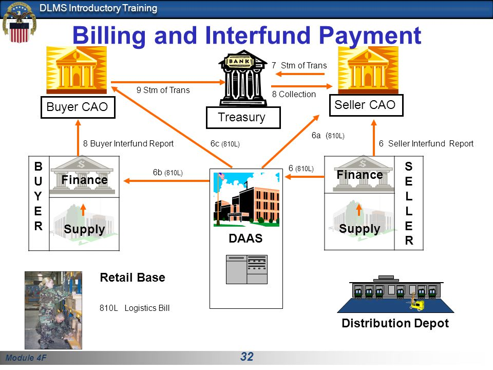 Billing and Interfund Payment