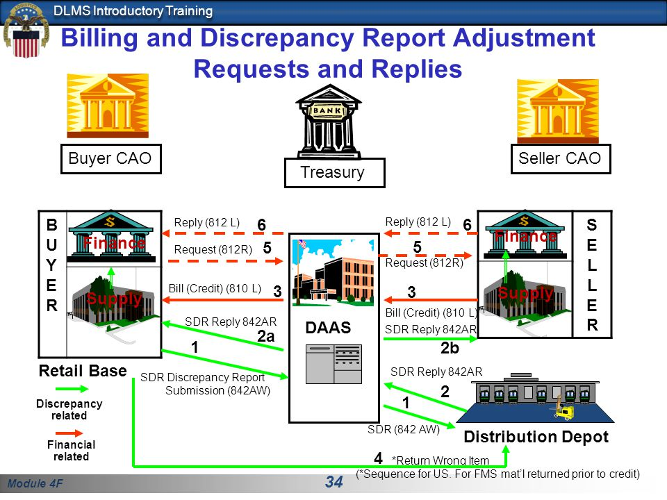 Billing and Discrepancy Report Adjustment Requests and Replies