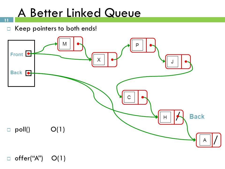 A Better Linked Queue Keep pointers to both ends! poll() O(1)