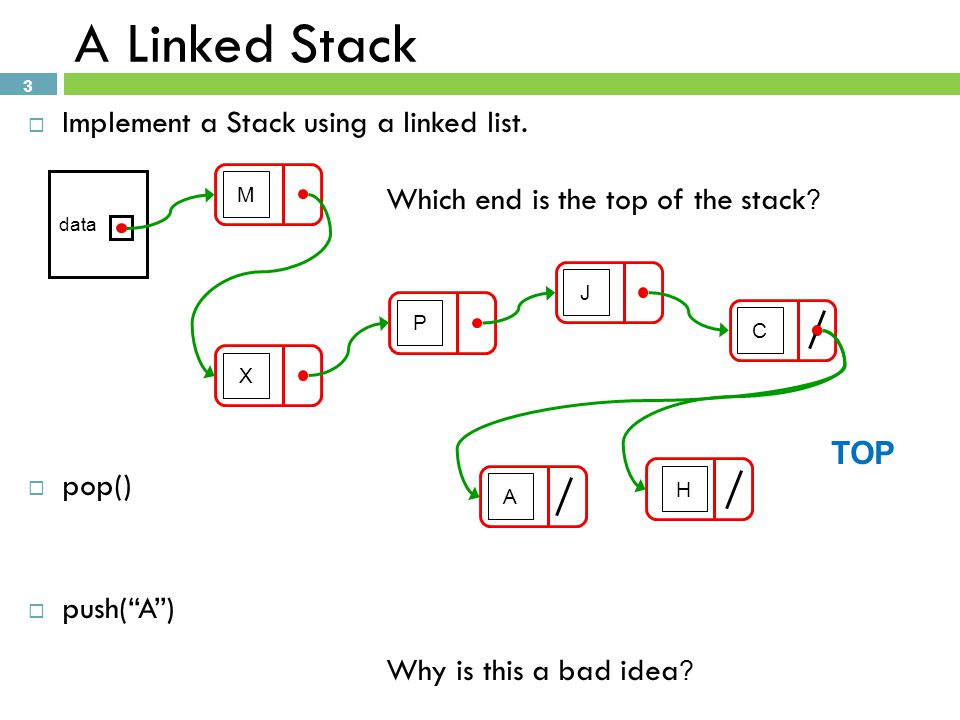 A Linked Stack Implement a Stack using a linked list.