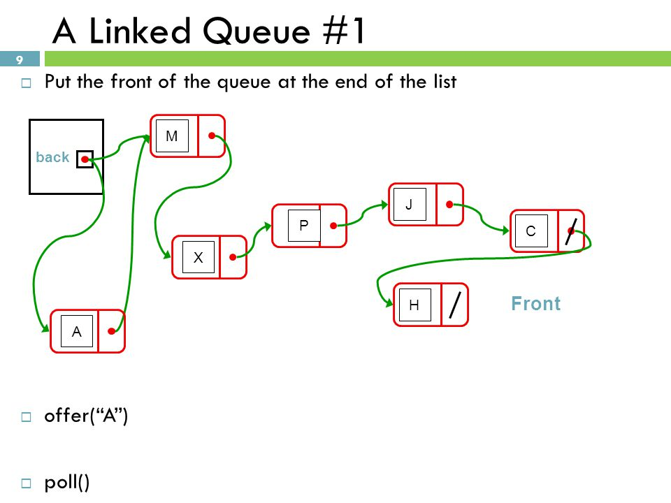 A Linked Queue #1 Put the front of the queue at the end of the list