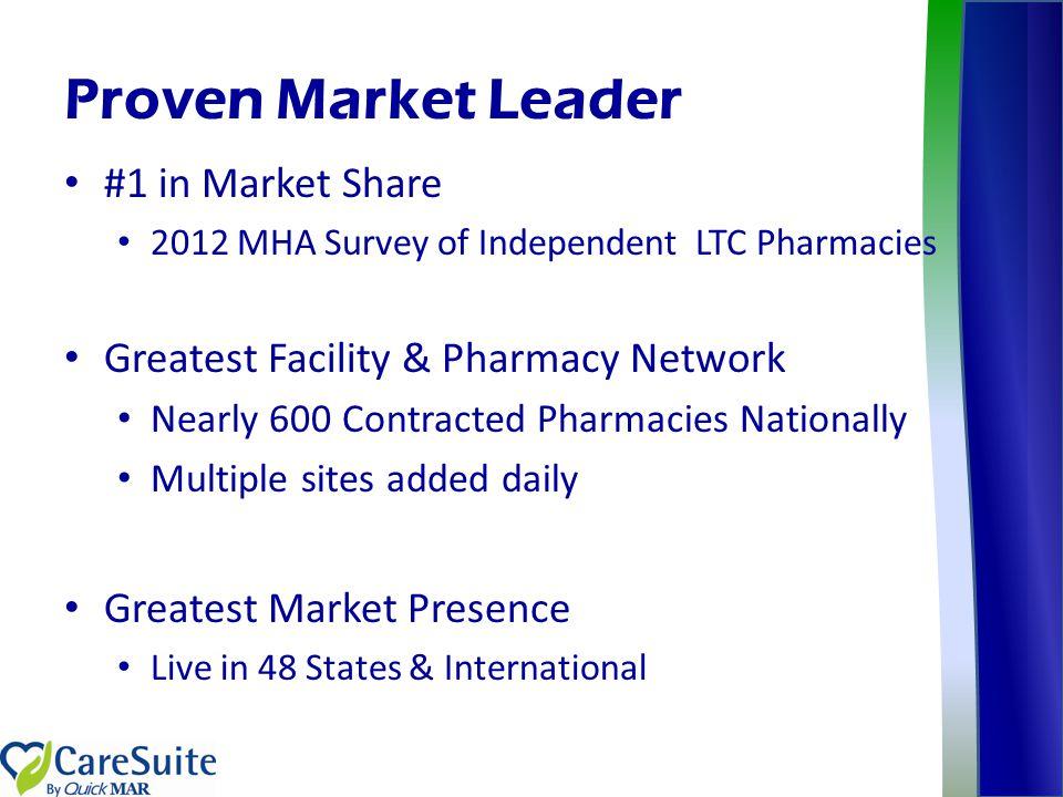 Proven Market Leader #1 in Market Share