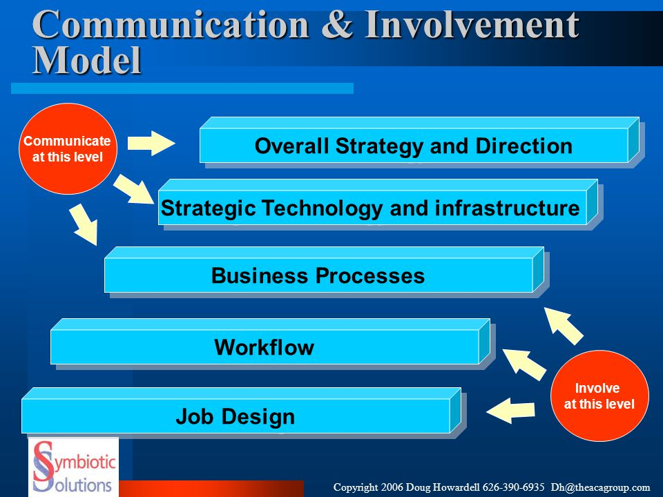 Communication & Involvement Model