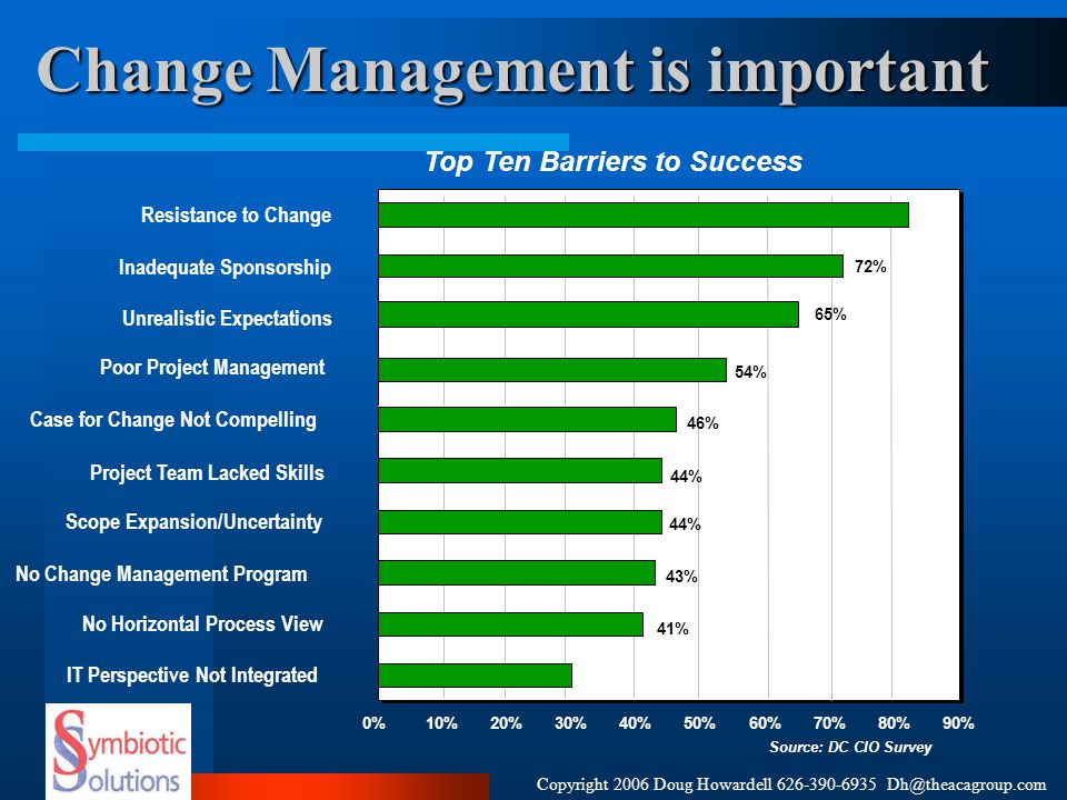 Change Management is important