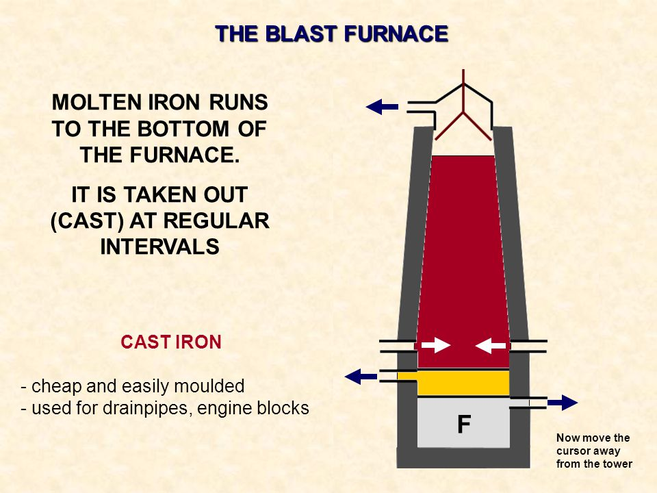 F THE BLAST FURNACE MOLTEN IRON RUNS TO THE BOTTOM OF THE FURNACE.