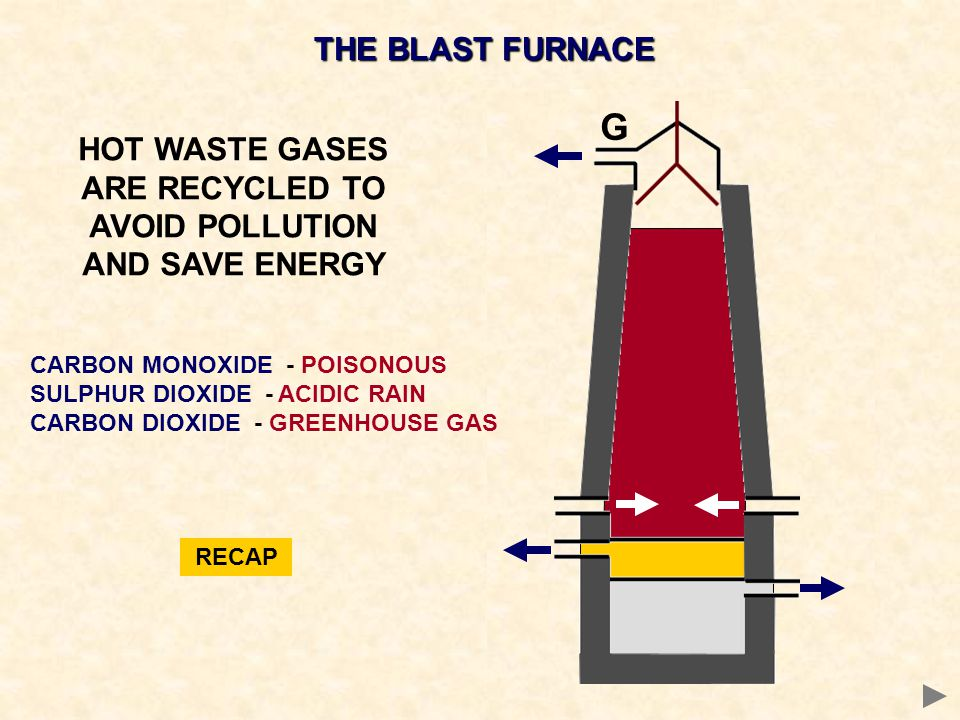HOT WASTE GASES ARE RECYCLED TO AVOID POLLUTION AND SAVE ENERGY