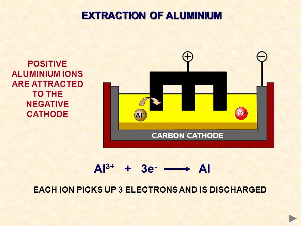 Al3+ + 3e- Al EXTRACTION OF ALUMINIUM