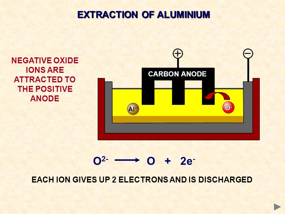 O2- O + 2e- EXTRACTION OF ALUMINIUM
