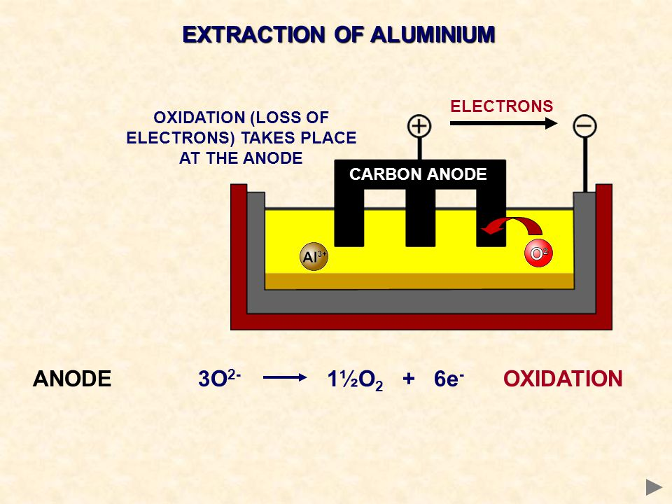 EXTRACTION OF ALUMINIUM