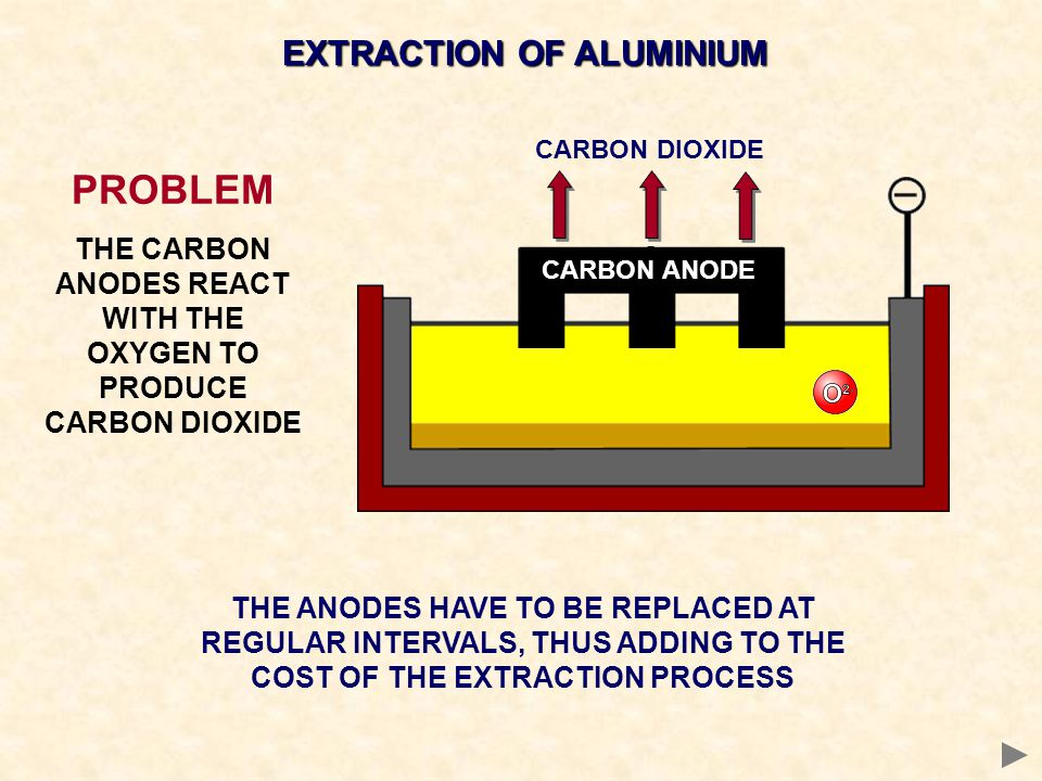 PROBLEM EXTRACTION OF ALUMINIUM