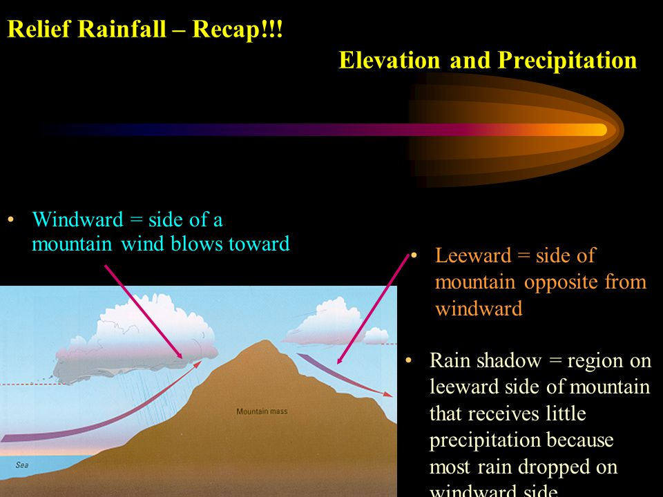 Relief Rainfall – Recap!!! Elevation and Precipitation