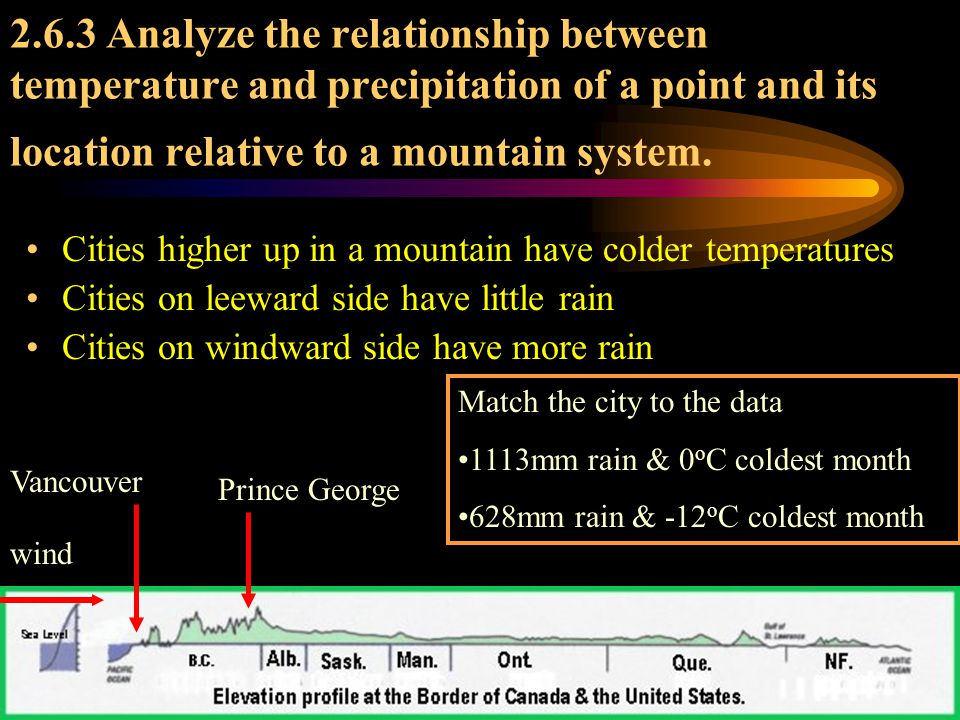 2.6.3 Analyze the relationship between temperature and precipitation of a point and its location relative to a mountain system.
