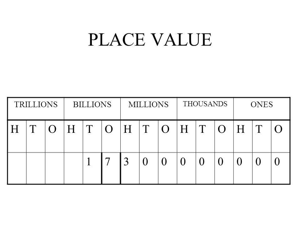 PLACE VALUE TRILLIONS BILLIONS MILLIONS THOUSANDS ONES H T O 1 7 3
