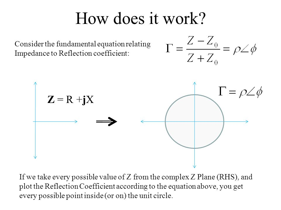 How does it work Consider the fundamental equation relating Impedance to Reflection coefficient: Z = R +jX.