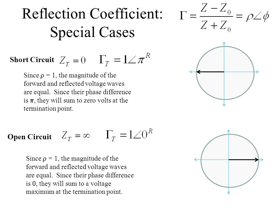 Reflection Coefficient: Special Cases