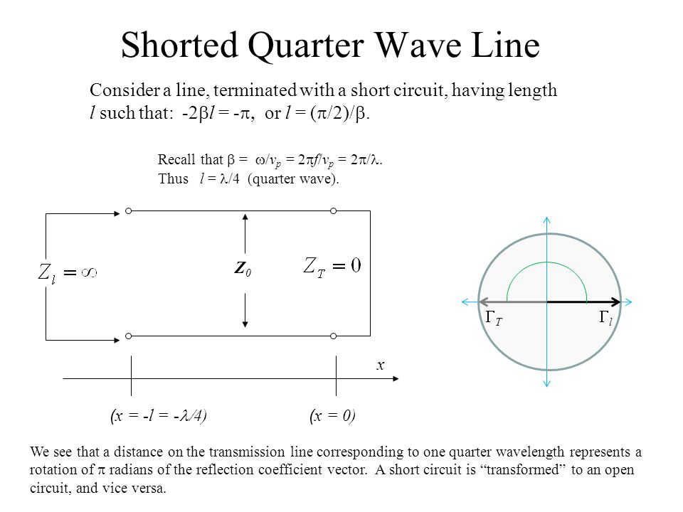 Shorted Quarter Wave Line