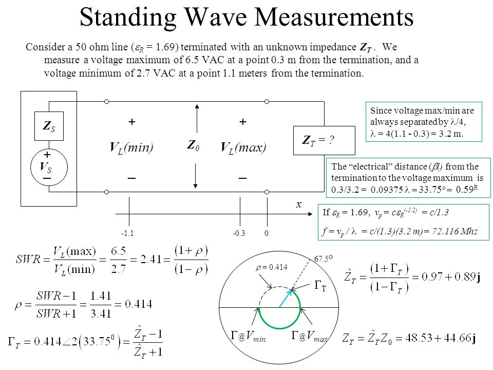 Standing Wave Measurements