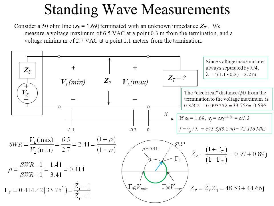 Standing Wave Measurements
