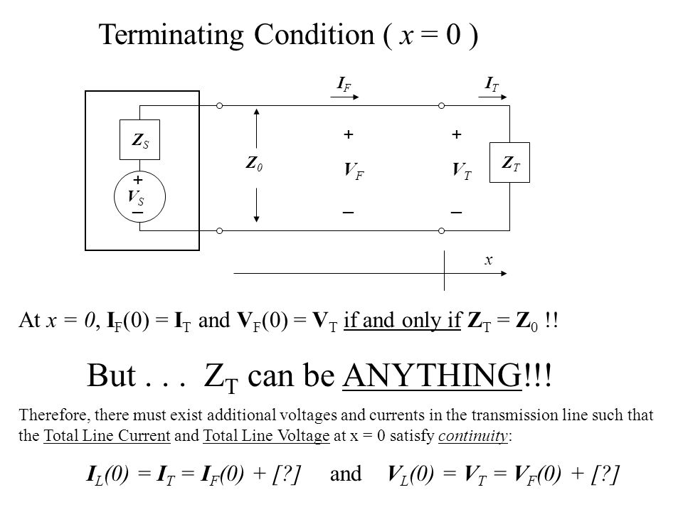 Terminating Condition ( x = 0 )